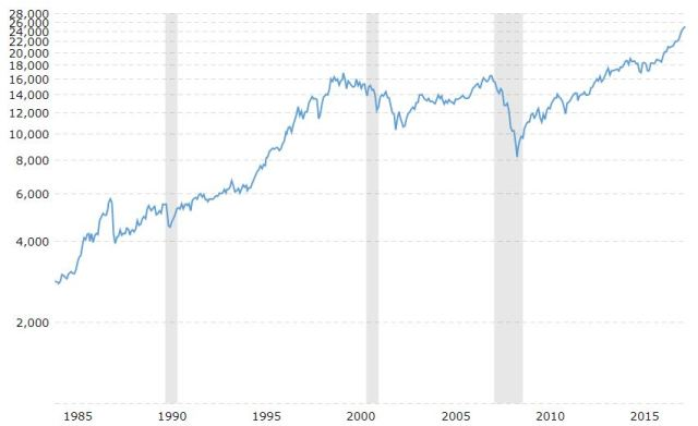 The macrotrend in the Dow since 1985. Note the logarithmic scale at left. That means the Dow rises exponentially.