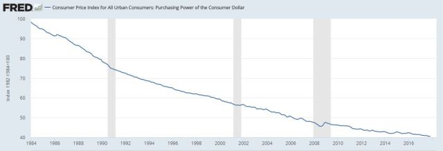 Purchasing power is the inverse of money supply. So Dow 25,000 means nothing.